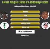 Alexis Alegue Elandi vs Abdoulaye Keita h2h player stats