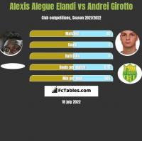 Alexis Alegue Elandi vs Andrei Girotto h2h player stats