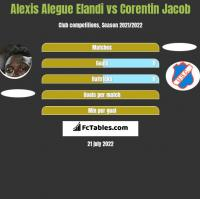Alexis Alegue Elandi vs Corentin Jacob h2h player stats