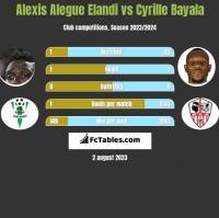 Alexis Alegue Elandi vs Cyrille Bayala h2h player stats