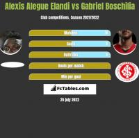 Alexis Alegue Elandi vs Gabriel Boschilia h2h player stats