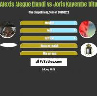 Alexis Alegue Elandi vs Joris Kayembe Ditu h2h player stats