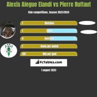 Alexis Alegue Elandi vs Pierre Ruffaut h2h player stats