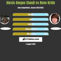 Alexis Alegue Elandi vs Rene Krhin h2h player stats