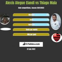 Alexis Alegue Elandi vs Thiago Maia h2h player stats