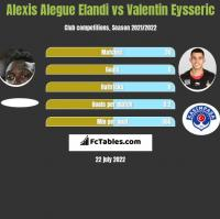 Alexis Alegue Elandi vs Valentin Eysseric h2h player stats