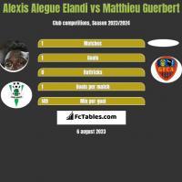 Alexis Alegue Elandi vs Matthieu Guerbert h2h player stats