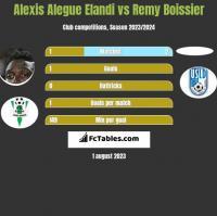 Alexis Alegue Elandi vs Remy Boissier h2h player stats