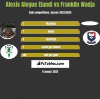 Alexis Alegue Elandi vs Franklin Wadja h2h player stats