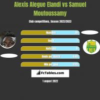 Alexis Alegue Elandi vs Samuel Moutoussamy h2h player stats