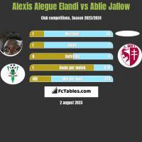 Alexis Alegue Elandi vs Ablie Jallow h2h player stats