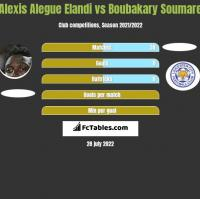 Alexis Alegue Elandi vs Boubakary Soumare h2h player stats