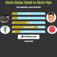 Alexis Alegue Elandi vs Alexis Flips h2h player stats