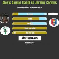Alexis Alegue Elandi vs Jeremy Corinus h2h player stats