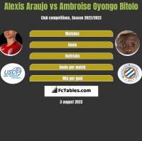 Alexis Araujo vs Ambroise Oyongo Bitolo h2h player stats