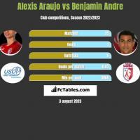 Alexis Araujo vs Benjamin Andre h2h player stats