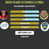 Alexis Araujo vs Damien Le Tallec h2h player stats
