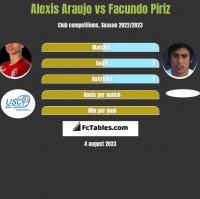 Alexis Araujo vs Facundo Piriz h2h player stats