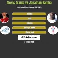 Alexis Araujo vs Jonathan Bamba h2h player stats