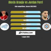 Alexis Araujo vs Jordan Ferri h2h player stats