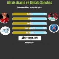 Alexis Araujo vs Renato Sanches h2h player stats