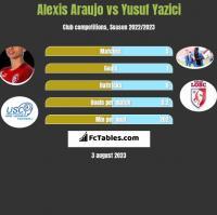 Alexis Araujo vs Yusuf Yazici h2h player stats