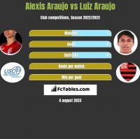 Alexis Araujo vs Luiz Araujo h2h player stats
