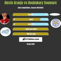 Alexis Araujo vs Boubakary Soumare h2h player stats