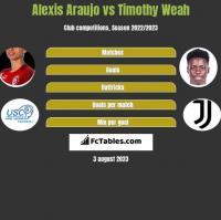 Alexis Araujo vs Timothy Weah h2h player stats
