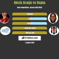 Alexis Araujo vs Onana h2h player stats