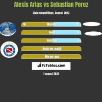 Alexis Arias vs Sebastian Perez h2h player stats