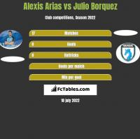 Alexis Arias vs Julio Borquez h2h player stats