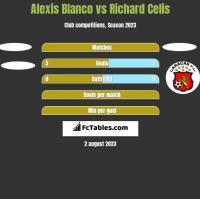 Alexis Blanco vs Richard Celis h2h player stats