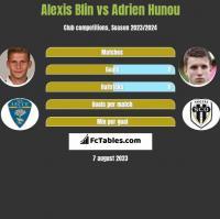 Alexis Blin vs Adrien Hunou h2h player stats