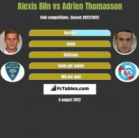 Alexis Blin vs Adrien Thomasson h2h player stats