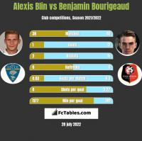 Alexis Blin vs Benjamin Bourigeaud h2h player stats