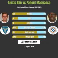 Alexis Blin vs Faitout Maouassa h2h player stats
