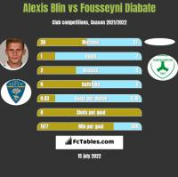 Alexis Blin vs Fousseyni Diabate h2h player stats