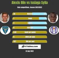 Alexis Blin vs Issiaga Sylla h2h player stats
