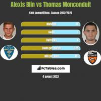 Alexis Blin vs Thomas Monconduit h2h player stats