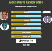 Alexis Blin vs Kalidou Sidibe h2h player stats
