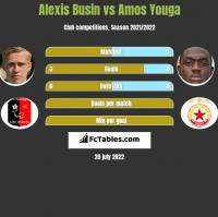 Alexis Busin vs Amos Youga h2h player stats