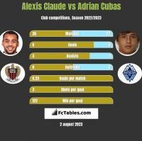 Alexis Claude vs Adrian Cubas h2h player stats