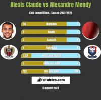 Alexis Claude vs Alexandre Mendy h2h player stats