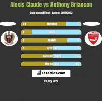 Alexis Claude vs Anthony Briancon h2h player stats