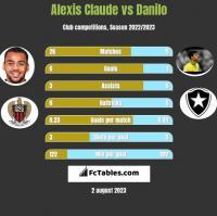 Alexis Claude vs Danilo h2h player stats