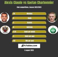 Alexis Claude vs Gaetan Charbonnier h2h player stats