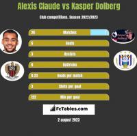 Alexis Claude vs Kasper Dolberg h2h player stats