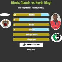 Alexis Claude vs Kevin Mayi h2h player stats