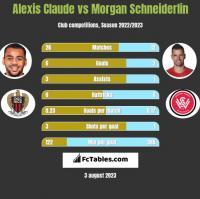 Alexis Claude vs Morgan Schneiderlin h2h player stats